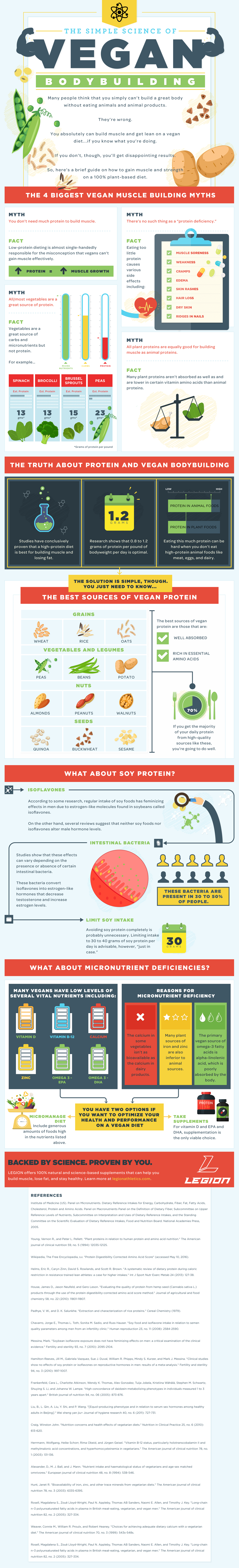 [INFOGRAPHIC] The Simple Science of Vegan Bodybuilding   In this one we talk about the science of vegan bodybuilding and why it's simply NOT TRUE that you can't build a great physique as a vegan.