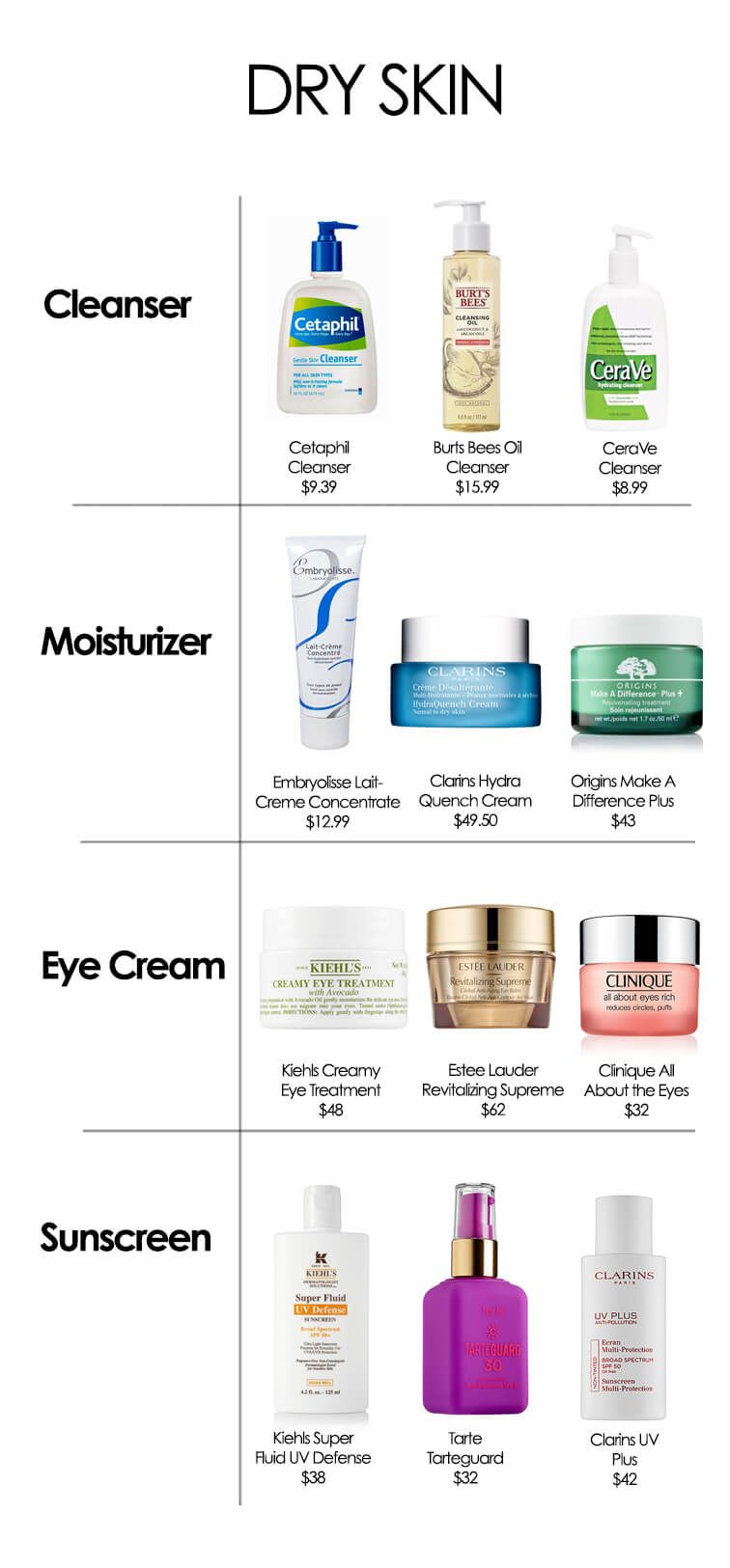 The best products for your skin type dry skin skincare routine