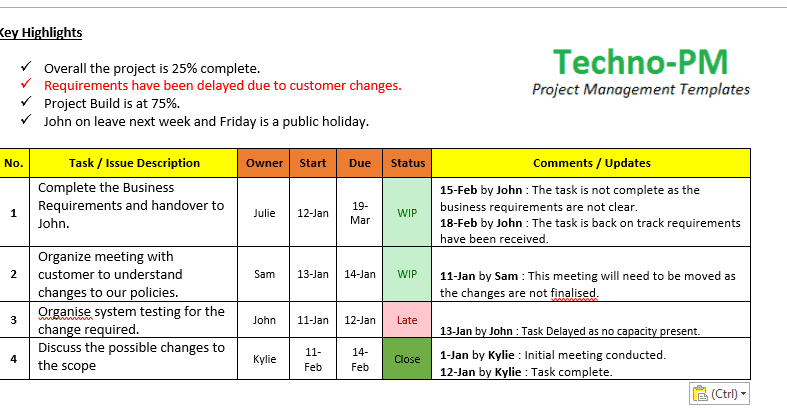 Project Status Update Email Sample Provides 6 Templates Which Allows Project Managers To Send Emai Project Status Report Project Management Templates Templates