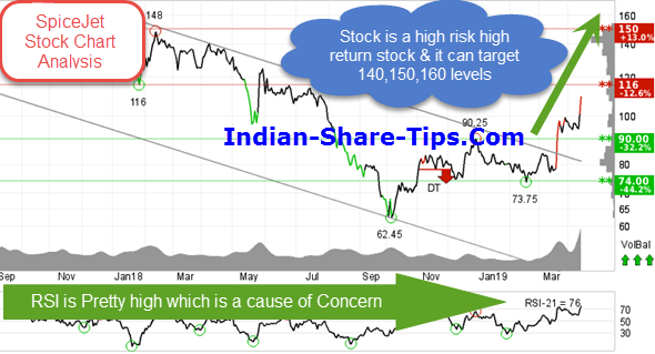 how to earn from stock market in india