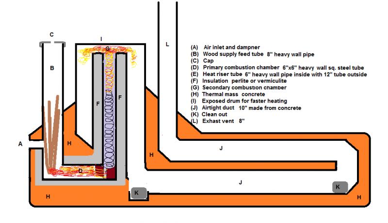 Image Gallery Rocket Mass Heater Rocket Stoves Rocket
