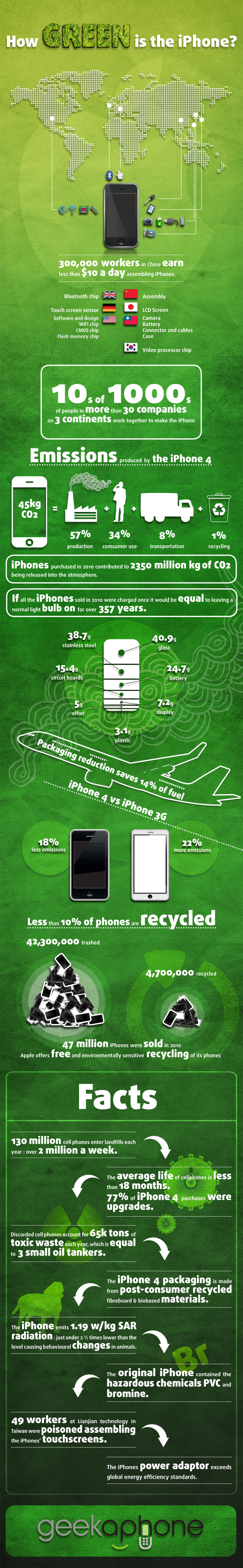 How green is the iphone?