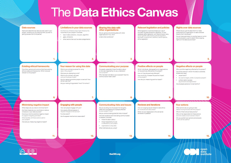 data ethics canvas | canvas | pinterest | canvases