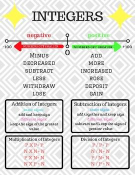 Integer Poster/ Notes | Anchor Charts LMS Math | Integers