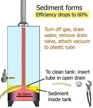 Clear Instructions On Clean Sediment Out Of Water Heater Home