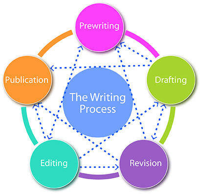 Essay writing process circular model radiation therapy thesis