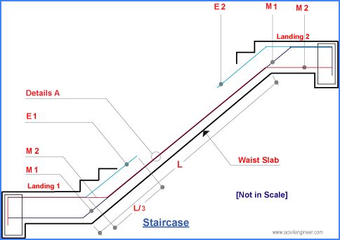 How is the reinforcement in a staircase placed at the joining of a