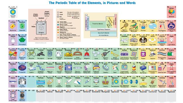 con esta nueva tabla peridica interactiva podrs descubrir qu usos tienen sus elementos y de este modo acercar la qumica a los estudiantes ms jvenes - Tabla Periodica De Los Elementos Quimicos Mas Reciente