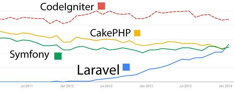 Laravel\'s popularity versus CodeIgniter, CakePHP and Symfony ...