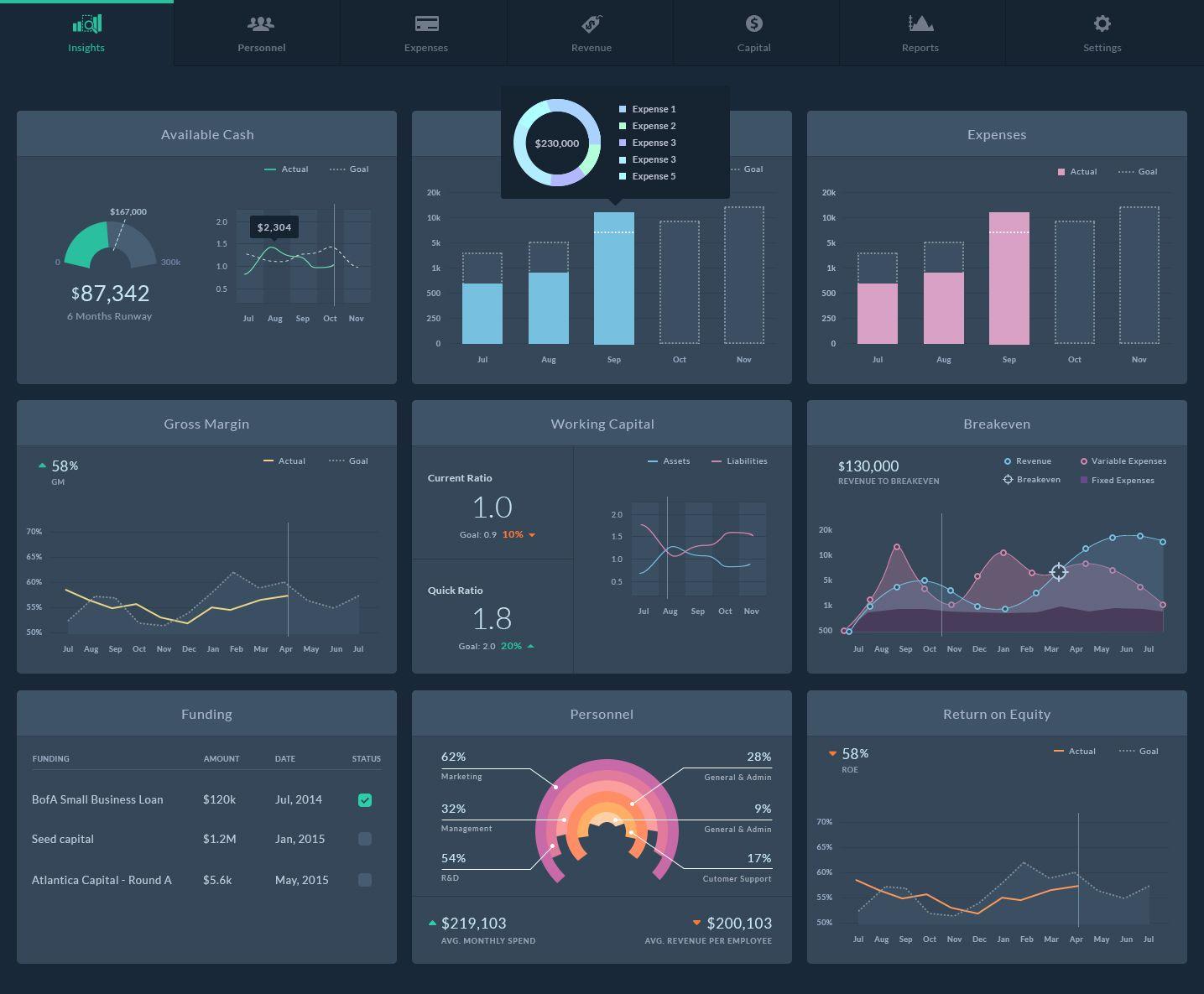 Financial Dashboard  dashboard |  ux |  ui |  data visualization |  charts |  graphs