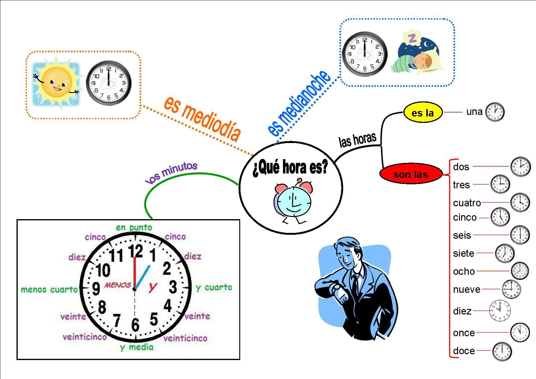 Que Hora Es Ou Comment Dire L Heure En Espagnol