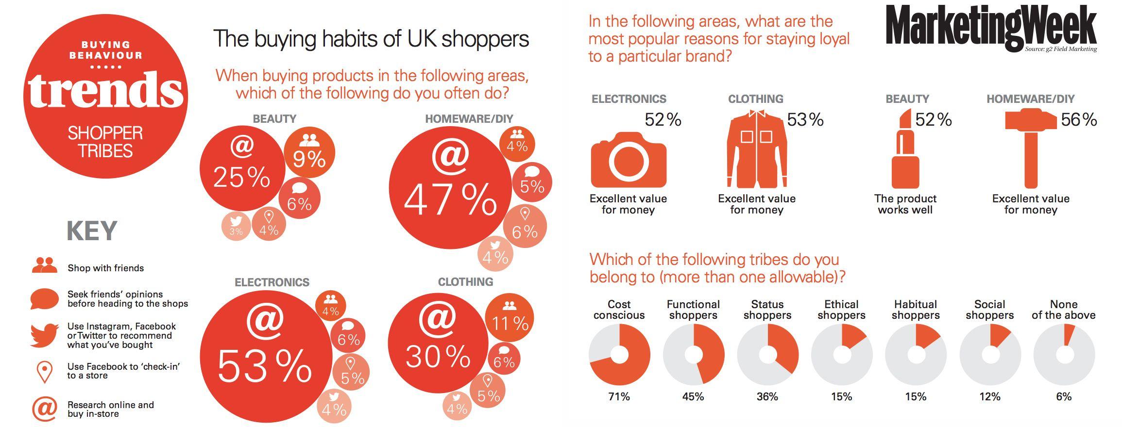 Digital marketing impact on consumer buying