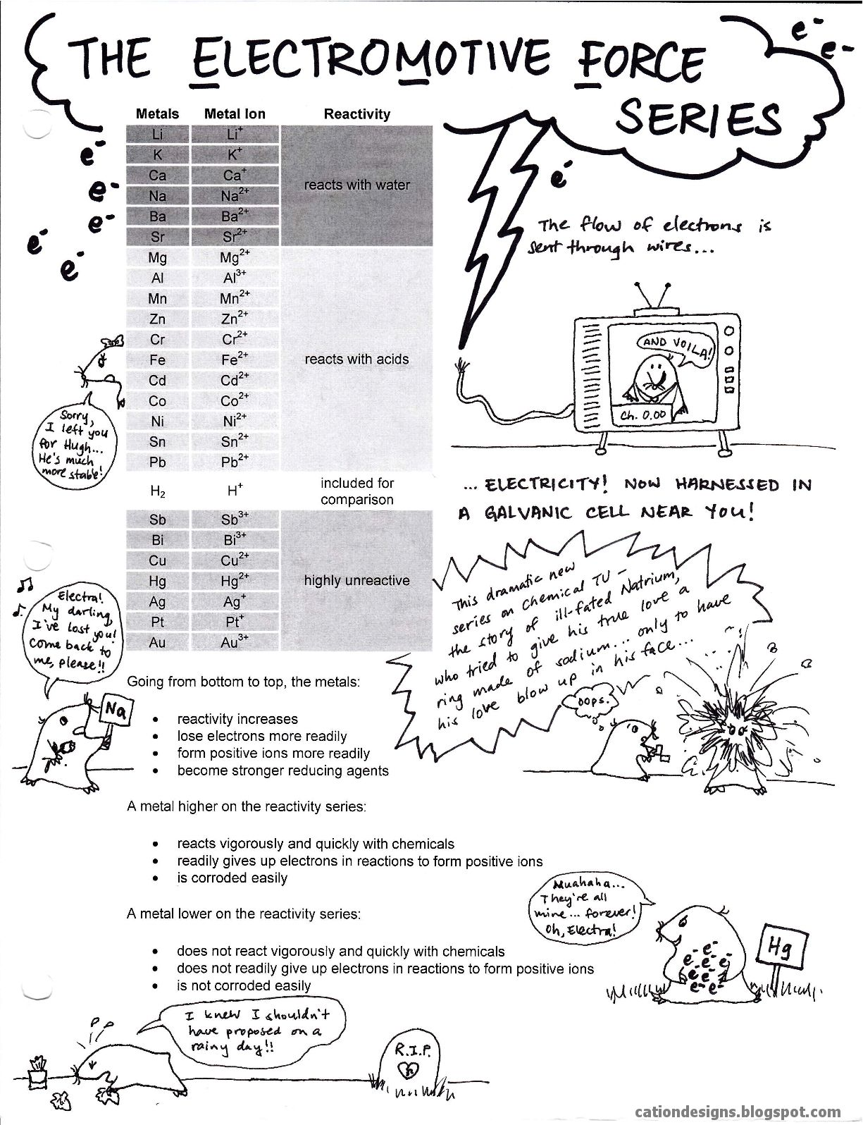 Cation Designs Numerous Chemistry And Other Science Handouts