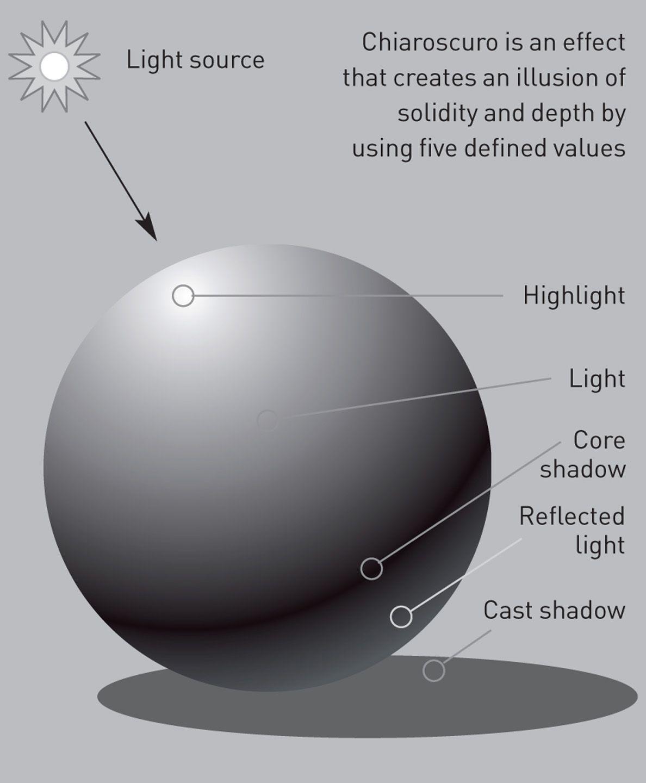 1 50 Diagram Of Chiaroscuro