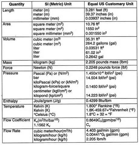 Unit Conversion Chart Measurement Conversion Chart Measurement Conversions Unit Conversion Chart