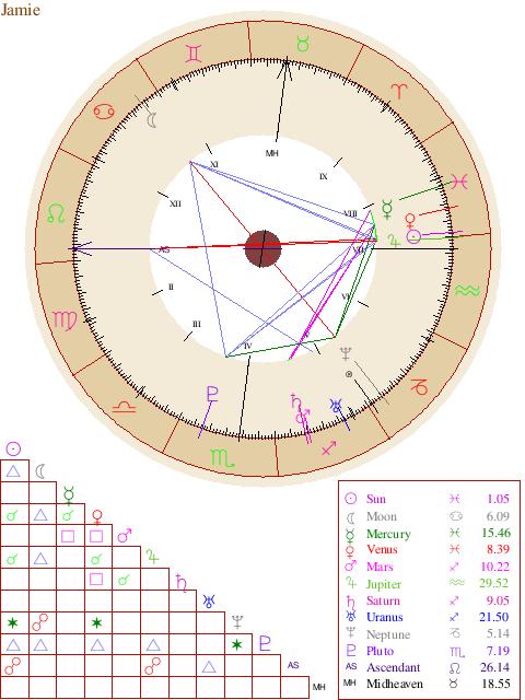 Natal Chart Report Chakraastrology Pinterest Natal Astrology