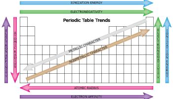 Periodic table trends chem and bio pinterest periodic table teaching ideas periodic table trends urtaz Images