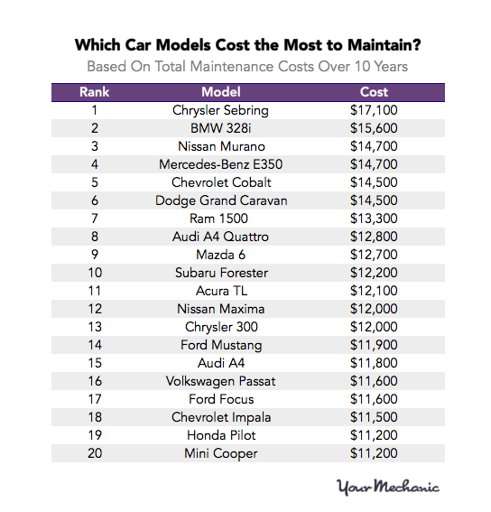 The Cheapest Cars To Maintain Ranked Plus The Most Expensive Expensive Cars Cheap Cars Car Cost