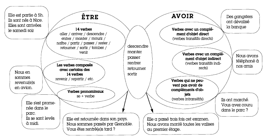 Pin By Marie Pelerbe On French Learning Teaching French French Grammar French Lessons