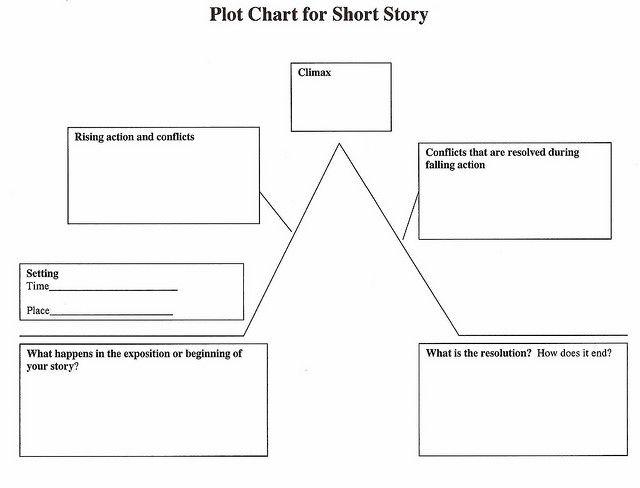 Plot chart for a short story plot chart chart and english language plot chart for short story plot chart for a short story flickr photo sharing ccuart Images