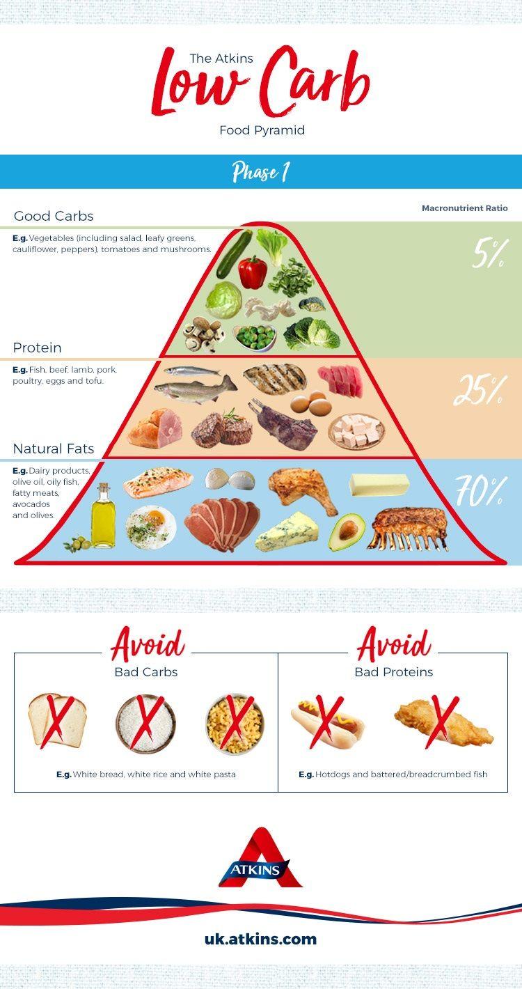 Эффективность диеты аткинса