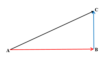 Vector Ac Vector Ab Vector Bc Sum Of Vectors Right Angle Triangle Hypotenuse Opposite And Adjacent Perpendicular Parallel Vector