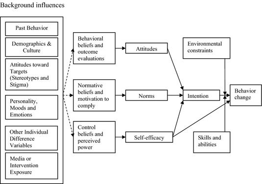Behavior Change W Communication Interventions Family Therapy Interventions Behavior Motivation Behavior Change