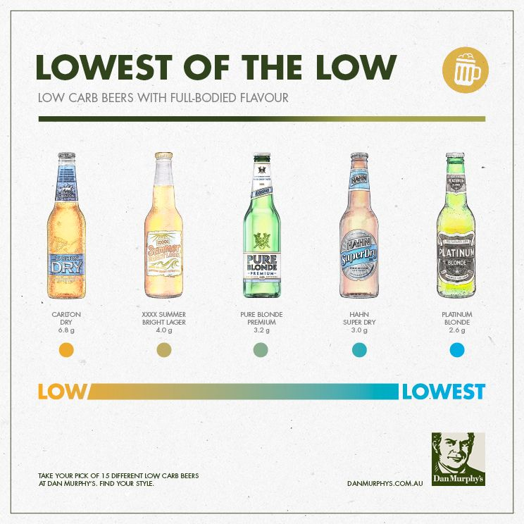 Low Carb Beer Spectrum - Bottle blondes never say diet - Today's low carb beers are as much ...