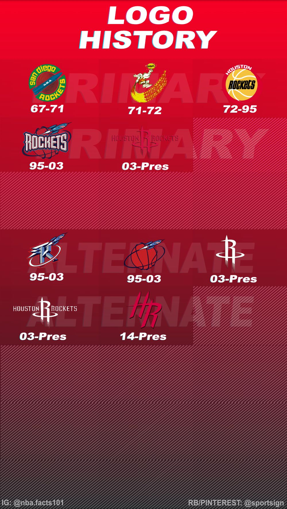 History of the NBA Basketball Team Houston Rockets Logos