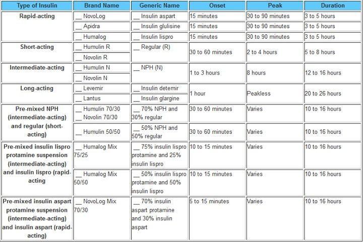 Fast acting insulin chart also timiznceptzmusic rh