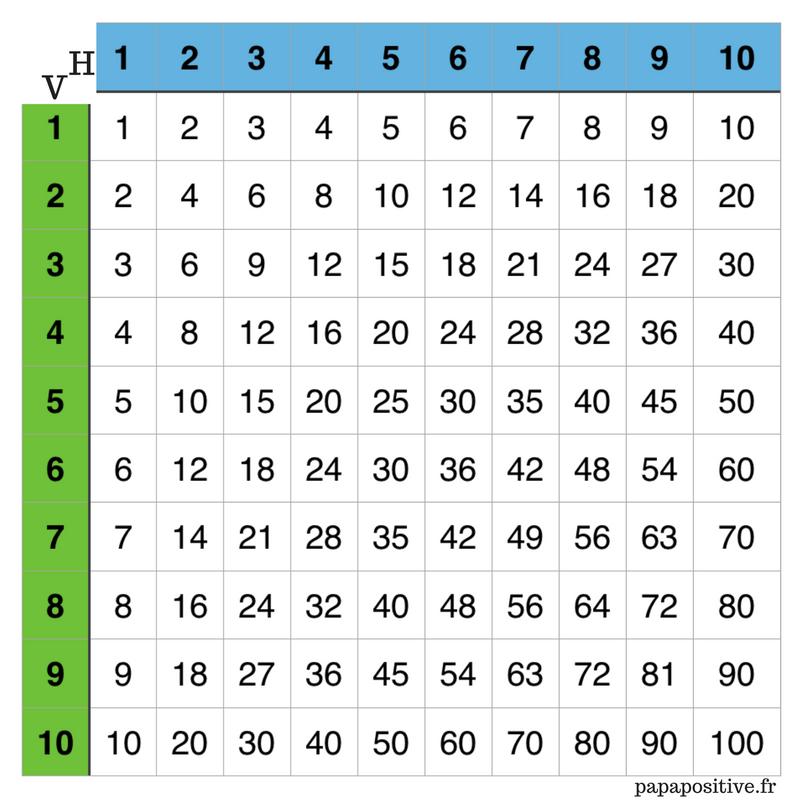 November 2017 s archives exercice sur les verbes ce1 - Apprendre tables de multiplication en jouant ...