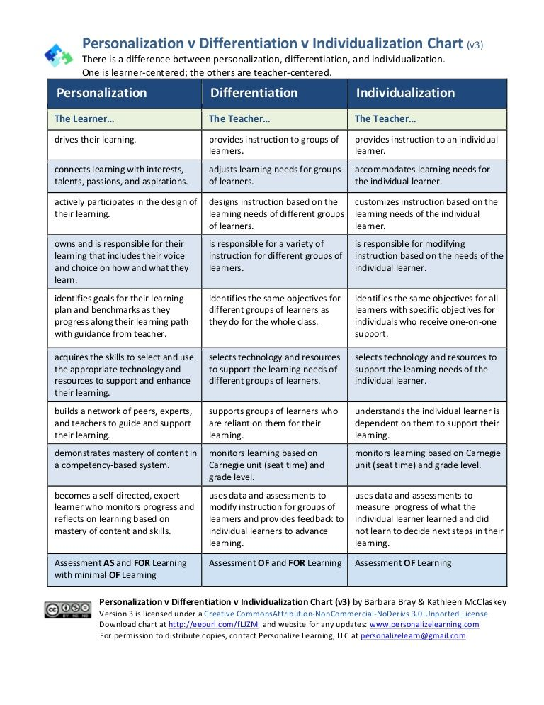 The Personalization V Differentiation V Individualization Pdi