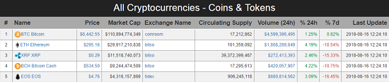 Live #Prices of All #Cryptocurrencies - #Coins & #Tokens ...