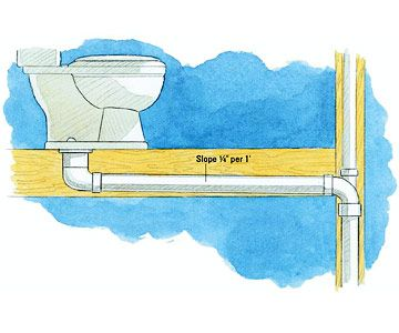 Bathroom Plumbing Guide Design a beginner's guide to plumbing codes | toilet, plumbing drains and
