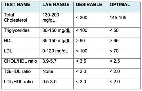 Total Cholesterol Level Chart Help You Eat Your Way To Lower And Improve Overall Health Statinsslowercholesterol