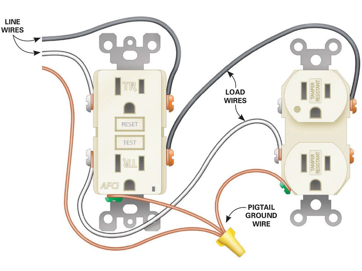 How To Install Electrical Outlets In The Kitchen Step By Step Installing Electrical Outlet Outlet Wiring Electrical Plug Wiring