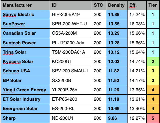 List Of Most Efficient Solar Panels Most Efficient Solar Panels Solar Solar Panel Efficiency