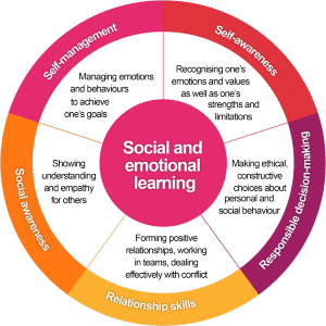 When Social And Emotional Learning Is >> The Components Of The Social And Emotional Learning Framework