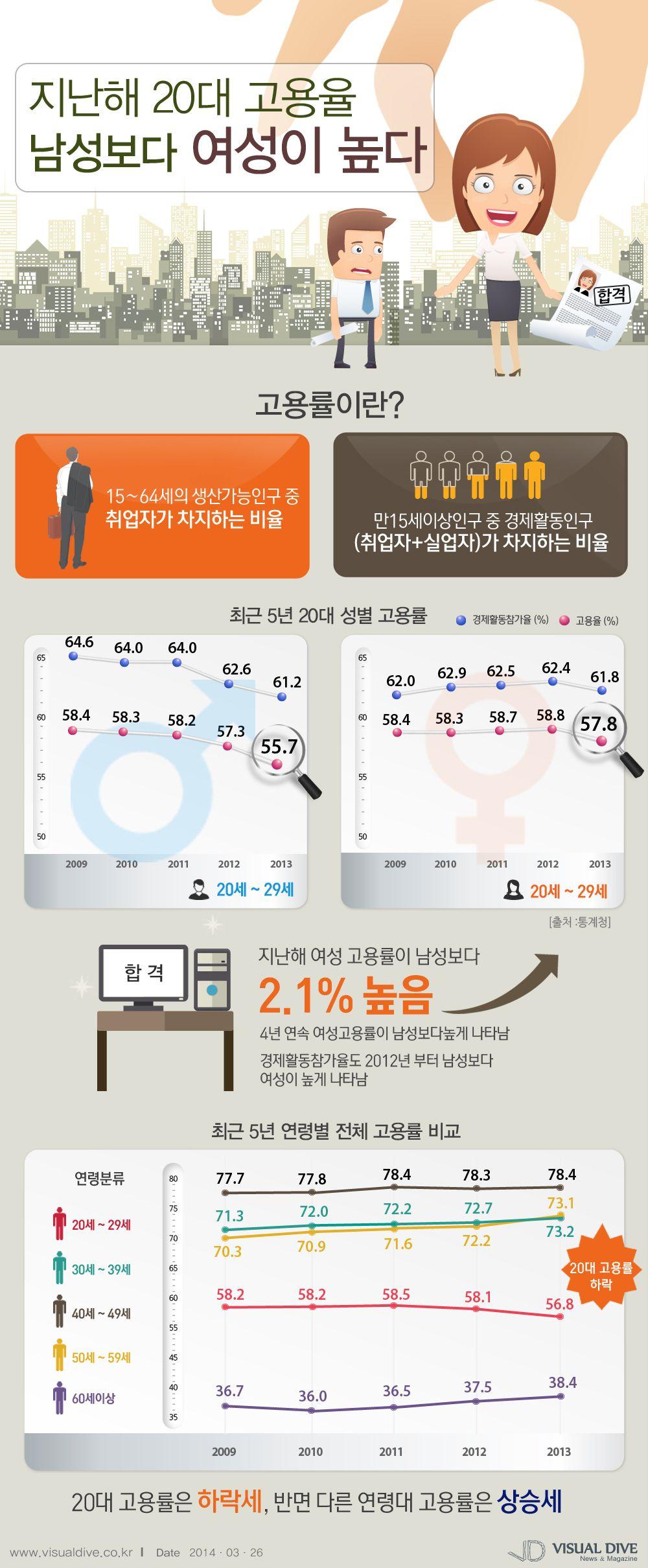 4년 연속 여성 고용률, 남성보다 높아 [인포그래픽]  #job #Infographic ⓒ 비주얼다이브 무단 복사·전재·재배포 금지