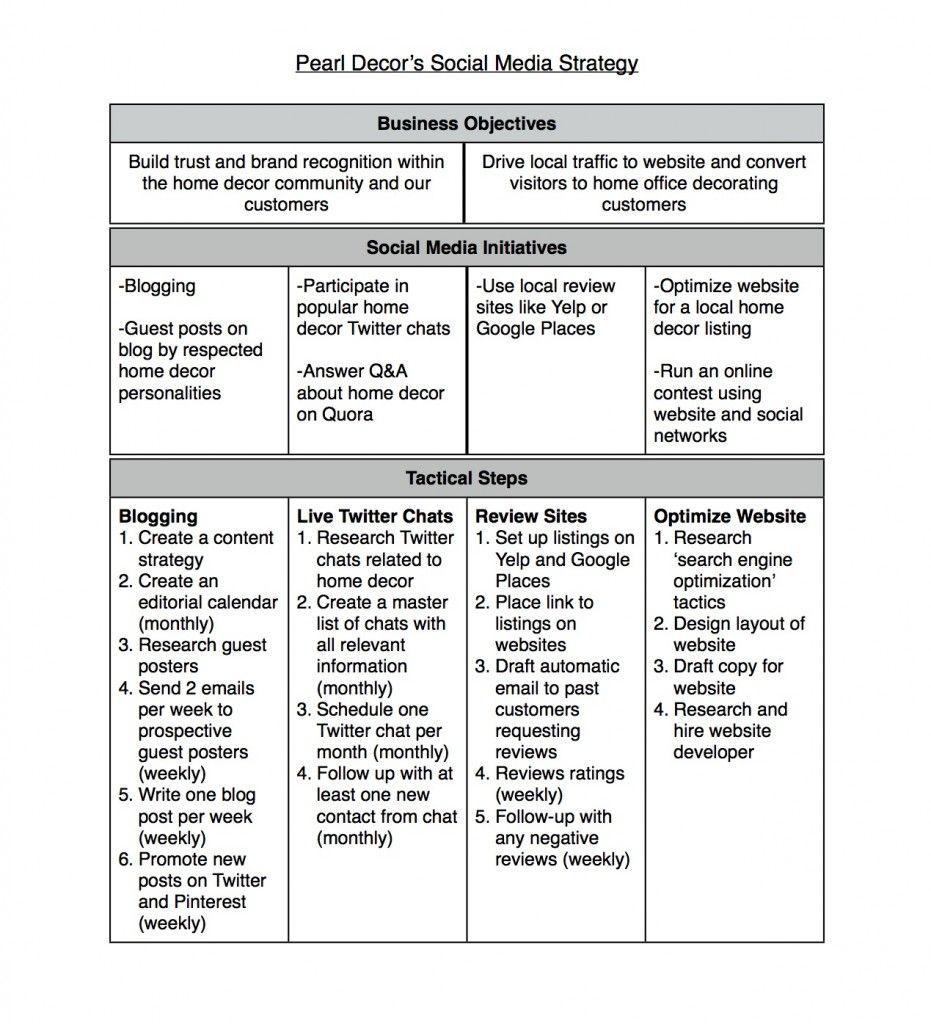 Internet  Psychology Blog Create A Social Media Strategy