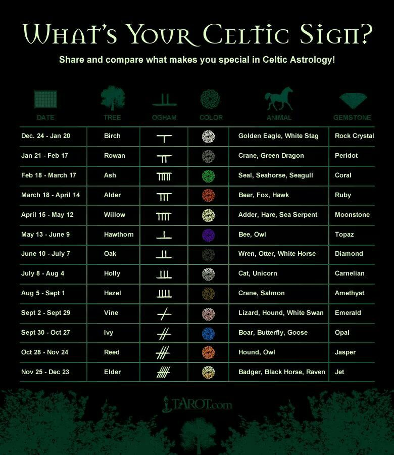 Irish Astrology Tattoos Pinterest Celtic Celtic Astrology And