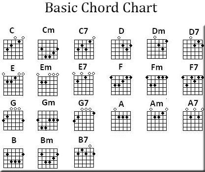 Great Free Printable Guitar Chord Chart | Free Guitar Chord Charts And Music    True Octave
