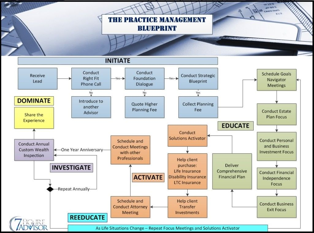 Financial Planning Workflow And Practice Management  Adult
