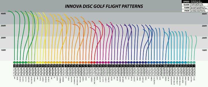 Cool Disc Flight Infographic Disc Golf Innova Disc Golf Golf Gear
