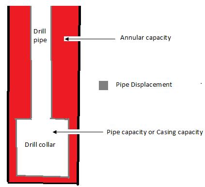 drilling hole volume calculation annular capacity calculator