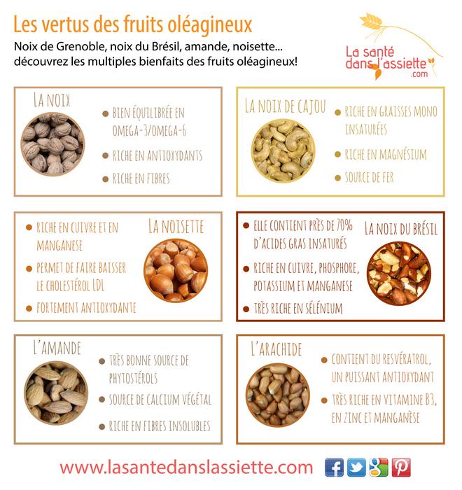 Assez Les bienfaits des fruits oléagineux | Fiches pratiques | Pinterest  GA16
