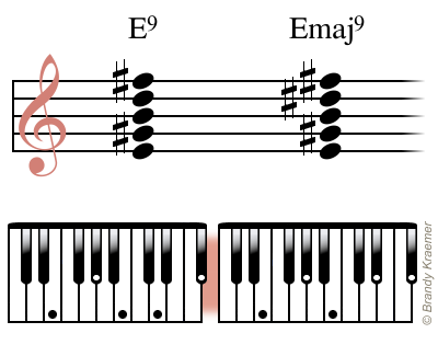 Learn The Ninth Piano Chords With This Illustrated Guide Pianos