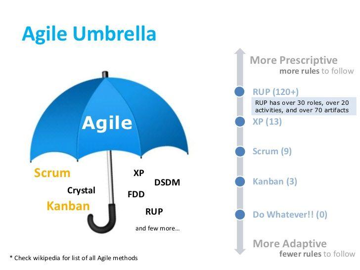 Overview Of Agile Methodology Agile Agile Software Development Agile Development