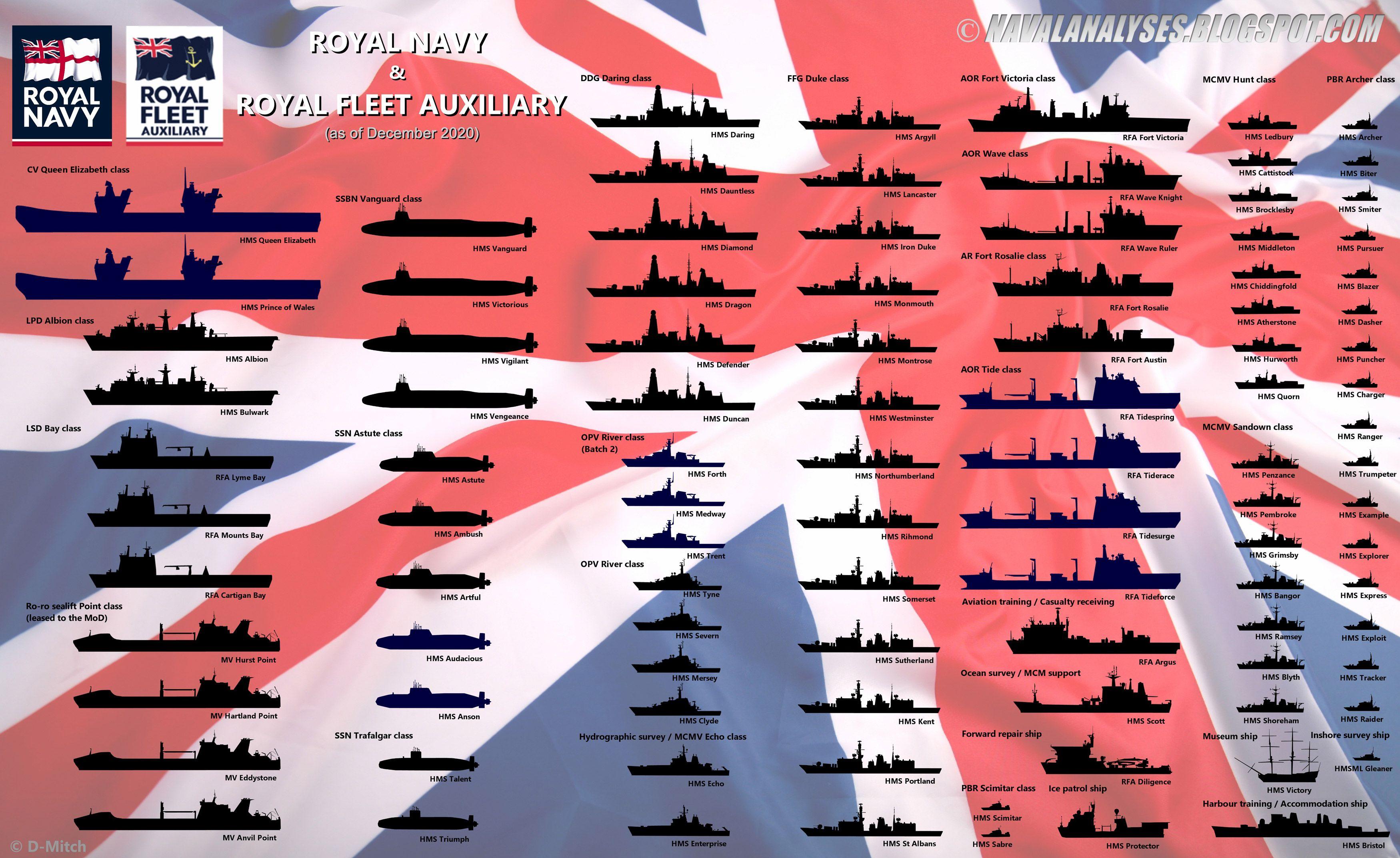 Approximate Royal Navy Rfa Orbat 2020 Royal Navy Ships Royal Navy Navy Ships