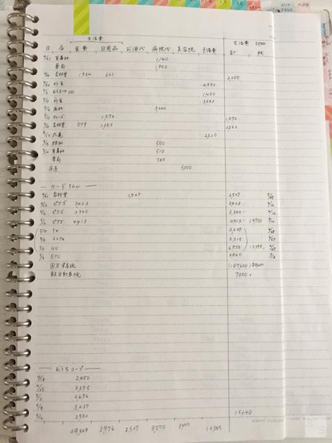 クレジットカードを使ったときのお金の管理と家計簿のつけ方 家計簿